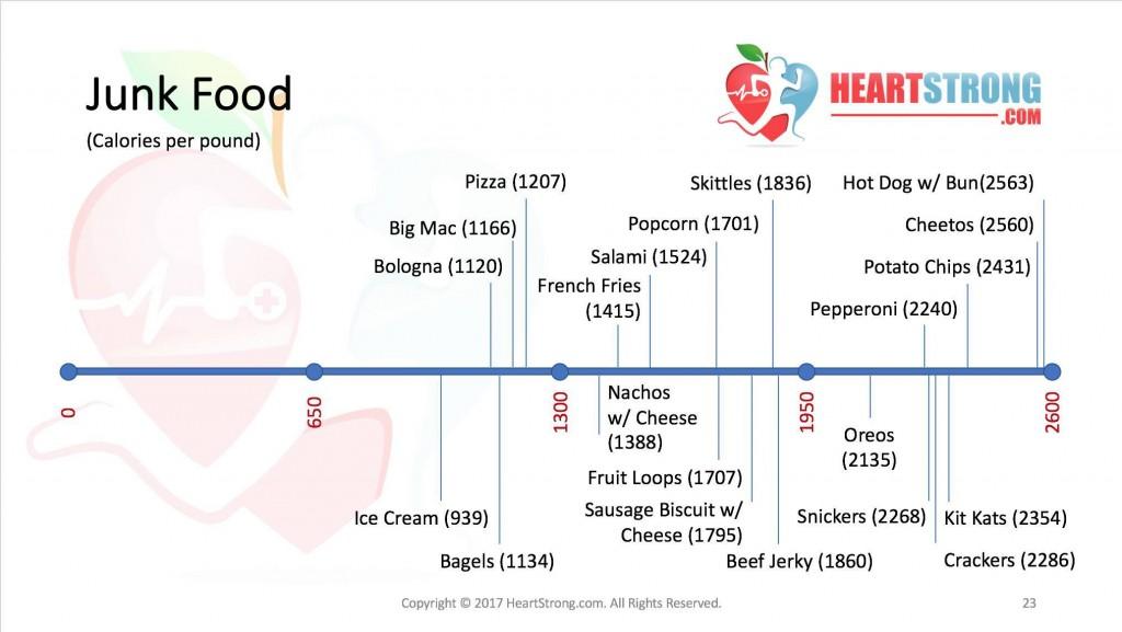 Calorie Density Heartstrong